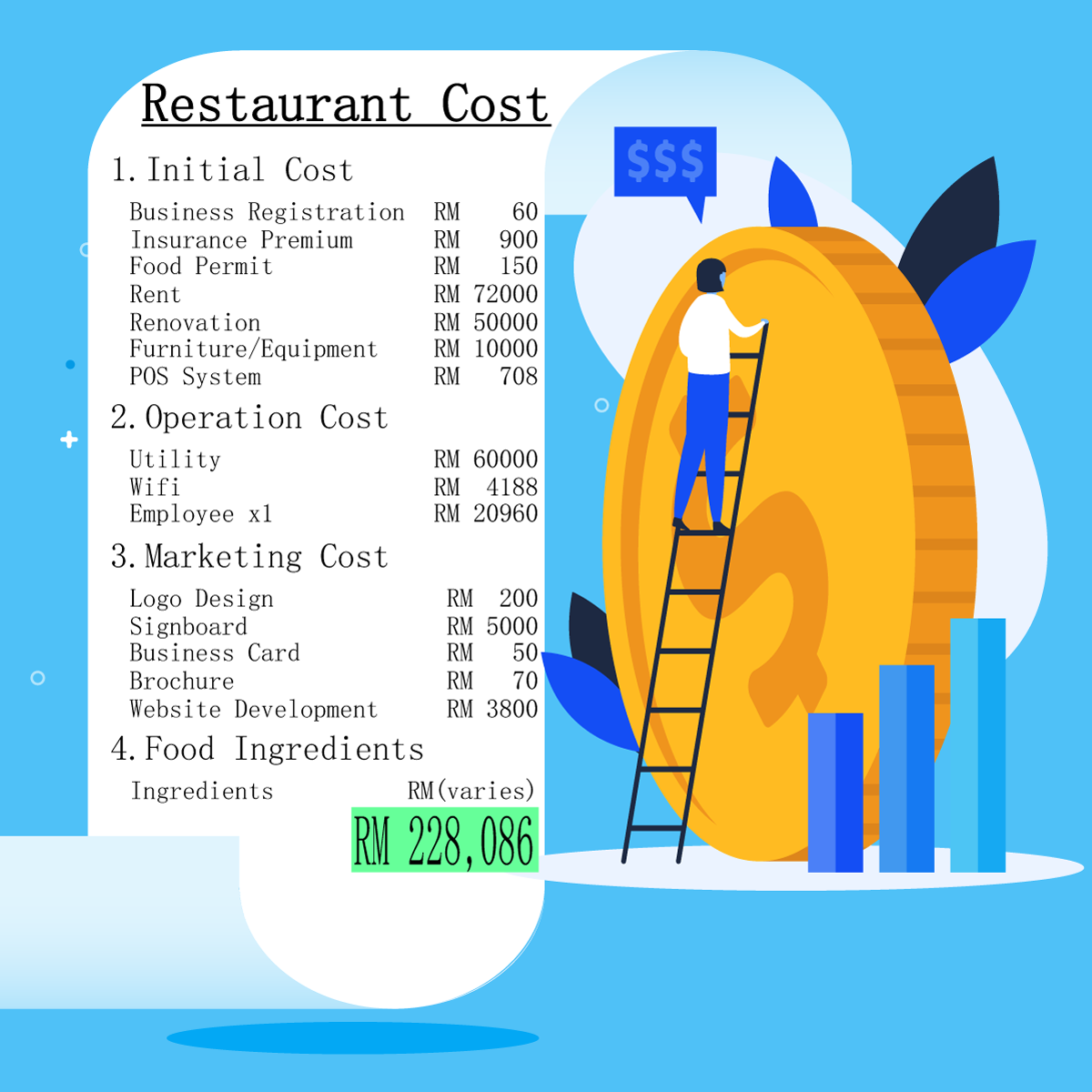 cost to open a restaurant in malaysia